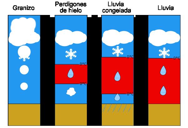 Type_precipitation_es