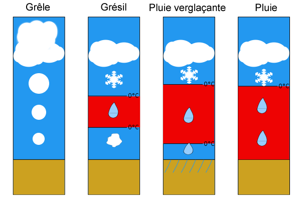 3_Type_precipitation