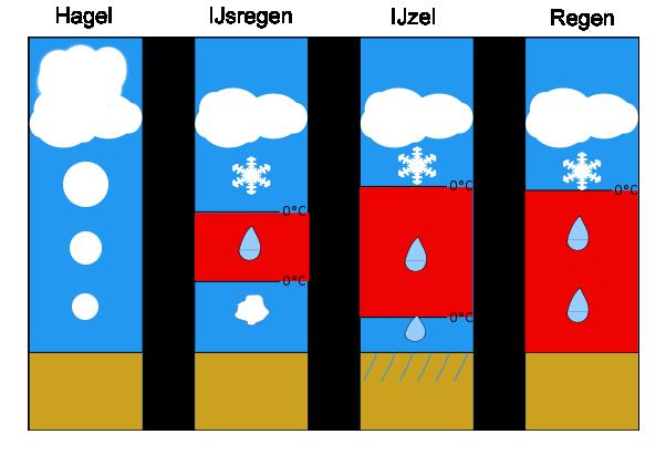 Type_precipitation_nl